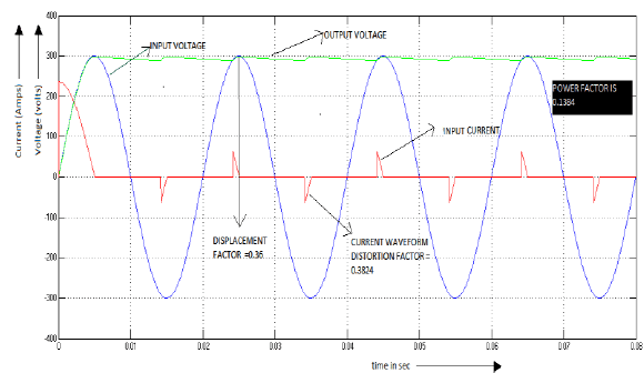 Input Voltage And Currents Of Diode Bridge Rectifier With