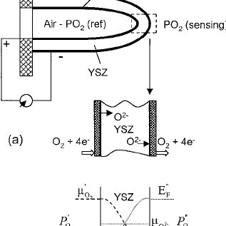 Limiting current-voltage characteristics of an