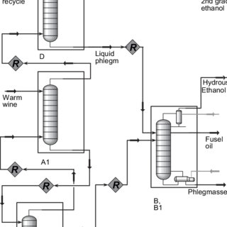 Block-flow diagram of the bioethanol production process