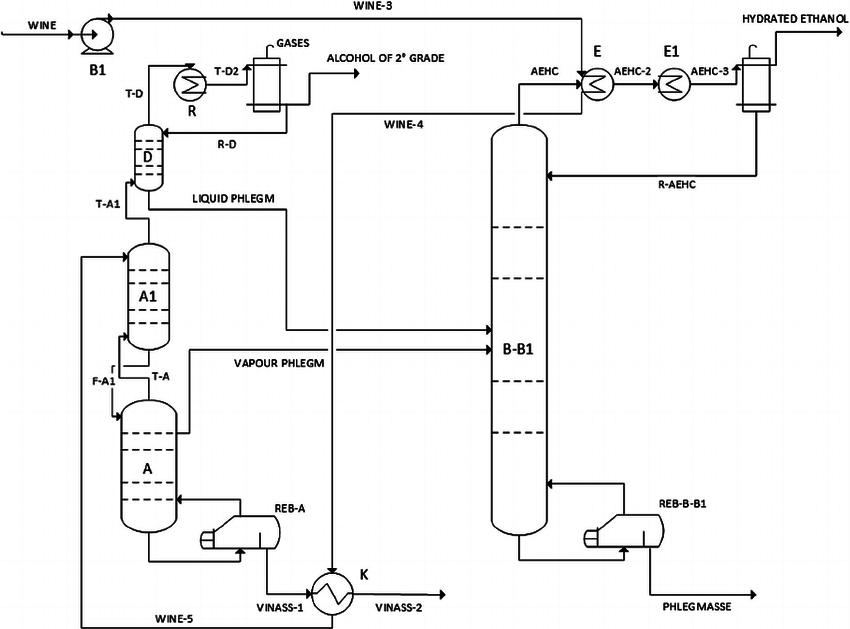 Flow sheet of conventional distillation process