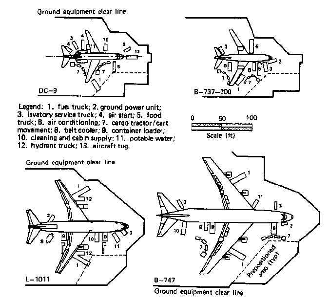 examples of ramp utilities equipment Source: FAA [1989