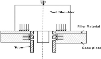 Schematic diagram of tool, filler material and the