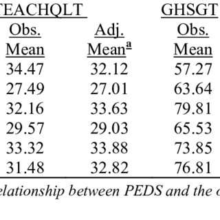 Univariate Test of District Differences on Inputs and