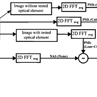 (PDF) Modulation Transfer Function of a Lens Measured with
