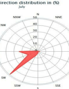 Wind direction during may also download scientific diagram rh researchgate