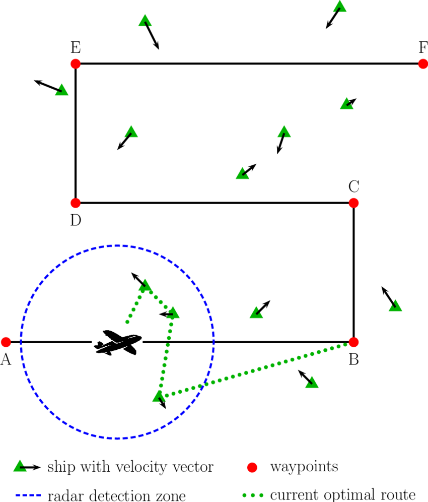 medium resolution of schematic diagram of the area of interest showing the predetermined base route the aircraft detection