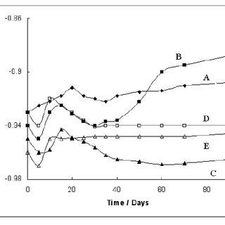 The OCP decay curves of the 95-5 Al-Zn alloy sacrificial