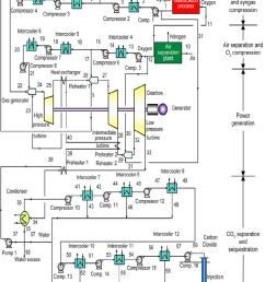 schematic diagram of the zero atmospheric emissions 400 mw coal power plant  [ 850 x 1054 Pixel ]