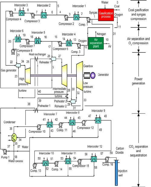 small resolution of schematic diagram of the zero atmospheric emissions 400 mw coal power plant