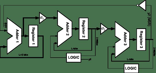 Block diagram of the third-order digital delta-sigma
