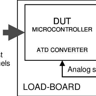 (PDF) Microcontroller testing using on-load-board DAC