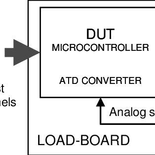 (PDF) Microcontroller testing using on-load-board DAC