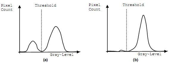 Threshold selection using a grey-level histogram: (a