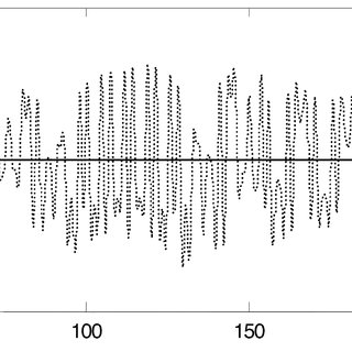 Chirp signal generated by warping an impulse (SW factor a
