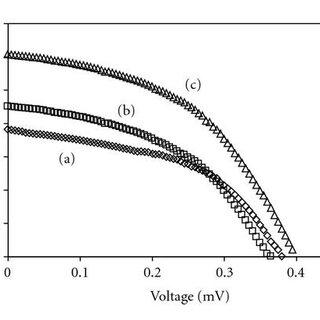 Dye Sensitized Solar Cell Diagram Photovoltaic Cell