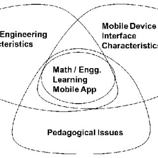 (PDF) Design of a Smartphone App for Learning Concepts in