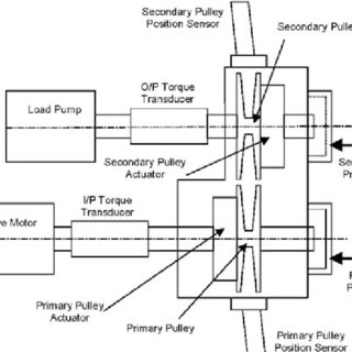 (PDF) Modelling of loss mechanisms in a pushing metal V