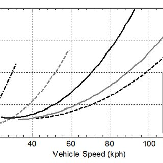 ? Brake Specific Fuel Consumption (BSFC) plot and torque