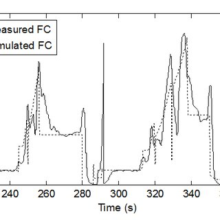 ? Brake Specific Fuel Consumption (BSFC) plot and torque