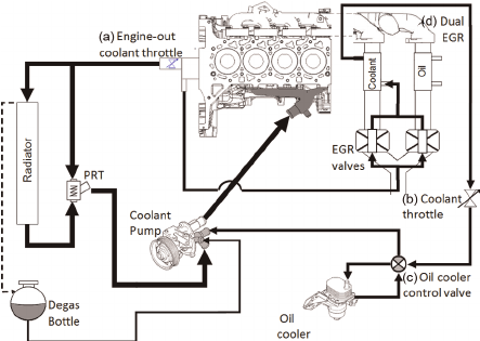 Active thermal management coolant circuit showing (a) the