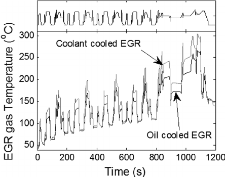 The EGR gas temperature after the EGR cooler for oil
