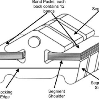 Distribution of band tensions and belt compression forces