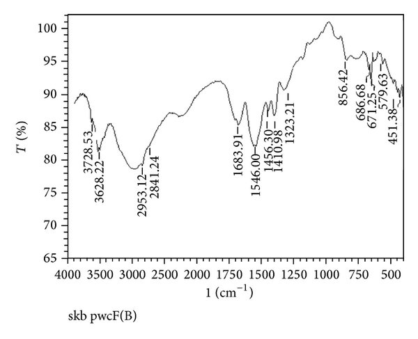Effect of types of salts in swelling media on equilibrium