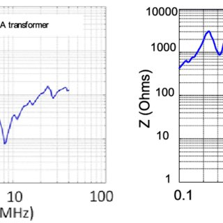 High frequency model of three-phase power transformer