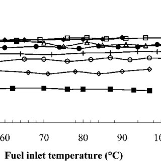 The influence of temperature on the dynamic viscosity of
