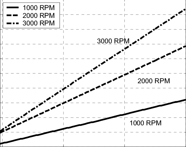 The increase of brake power with the increase of inlet