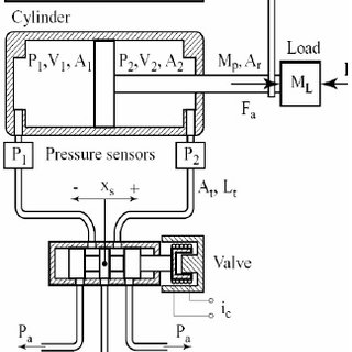 Schematic diagram of double acting pneumatic actuator