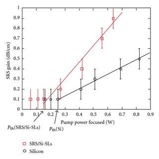 Experimental setup for SRS measurements: pump-Raman laser