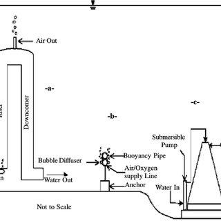 Schematic representation of three oxygen input devices 26