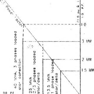 Geometry of stator damper winding a) longitudinal half