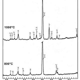 (PDF) Cordierite (2MgO·2Al2O3·5SiO2) synthesis by