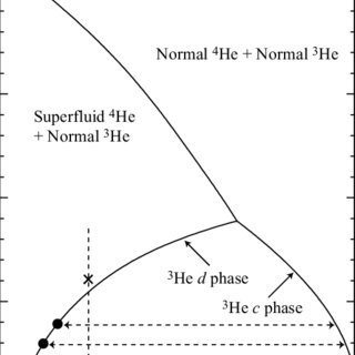 Experimental set-up: (1) an area of 3 He– 4 He dilution