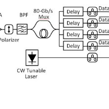 (a) SOA flip-chip bonded in a deep-etched recess in a PLC