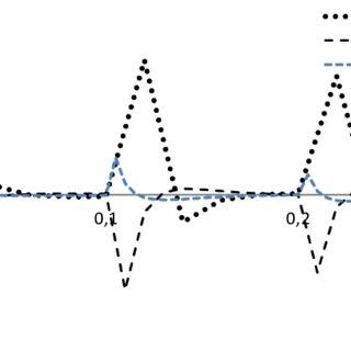 (PDF) Sheet metal forming simulation using finite