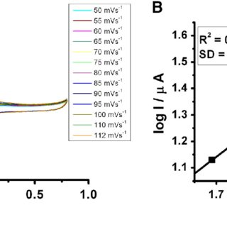a XRD pattern of carbon nanotube (CCNT). b Raman spectra
