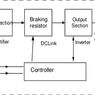 Block diagram of conventional ASDs' II. PROPOSED RIDE