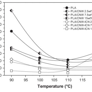 Dynamic mechanical analysis, oxygen permeability and water