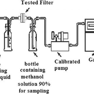 A schematic diagram describing the separation process of
