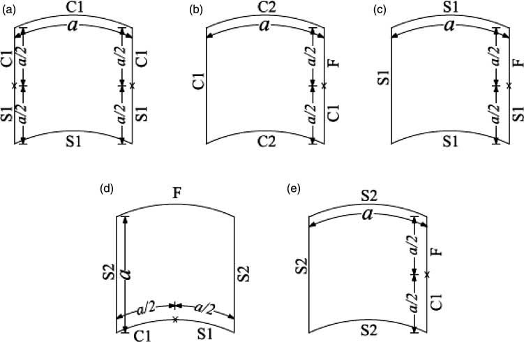 Cylindrical panels with different mixed boundary conditions