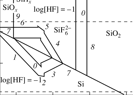 The calculated diagram of electrochemical equilibrium in a