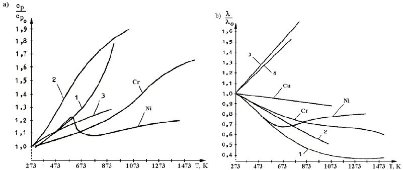 Specific heat c p (a) and heat transfer coefficient λ (b
