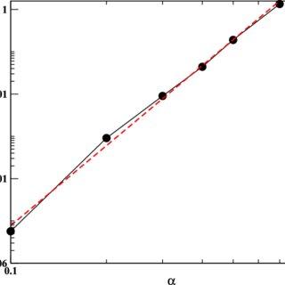 Dependence of the interlayer resistivity ρ zz on the