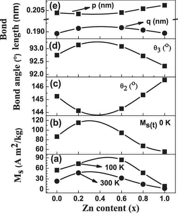 Correlation between magnetic properties, bond length and