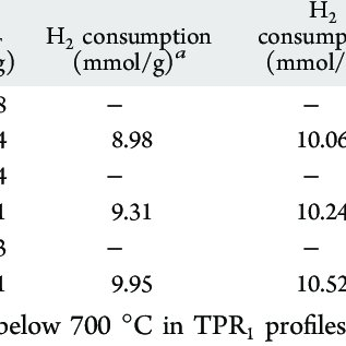 BET Surface Areas and H 2 Consumption and CO Uptake Values