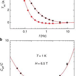 The heat capacity in the paramagnetic phase at three