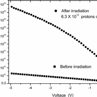 Capacitance–voltage characteristics of the base–collector